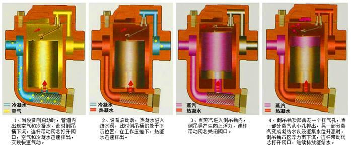 倒吊桶式蒸汽疏水阀ESH5、ESU5